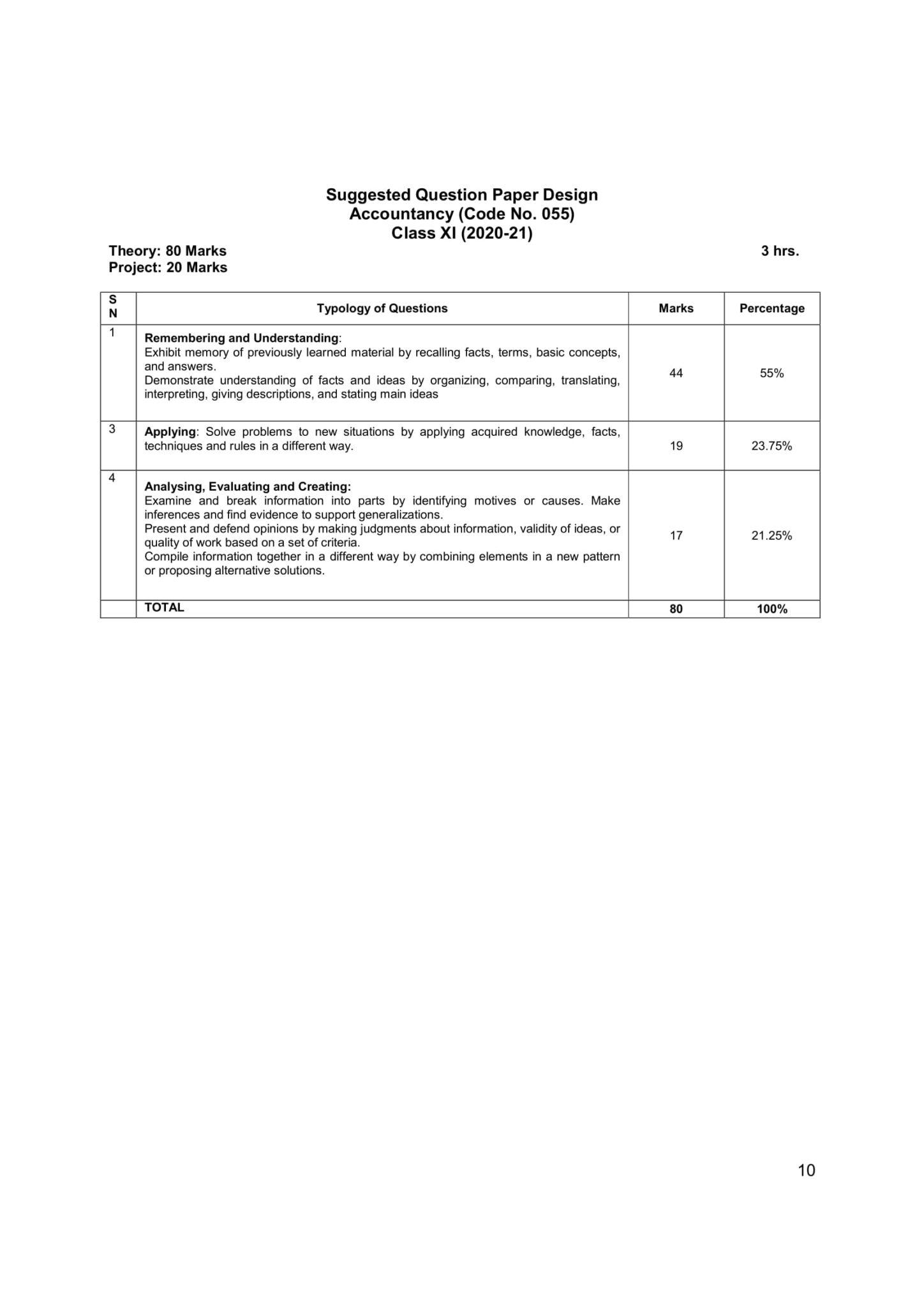Accountancy Sr.Sec 2020 21 10