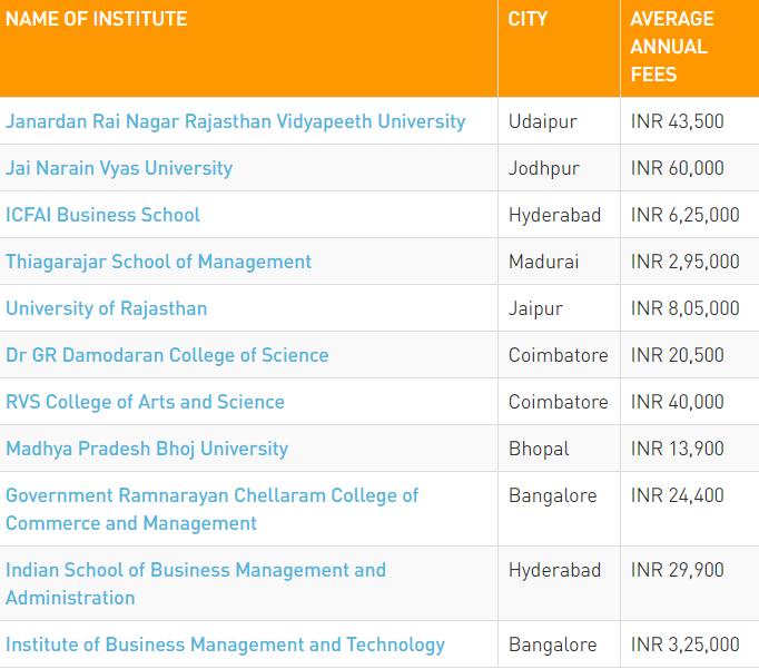 Master of International Business MIB Top Institutes
