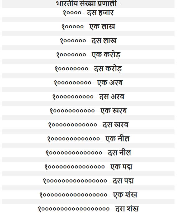 1 se 100 tak ginti in hindi