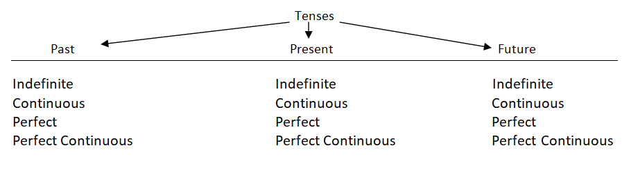 Tenses and its types