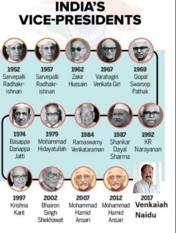 List of Indian Vice Presidents