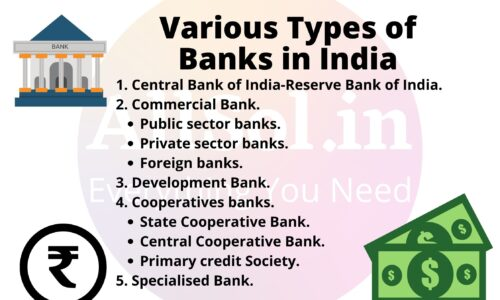 Various Types of Banks in India